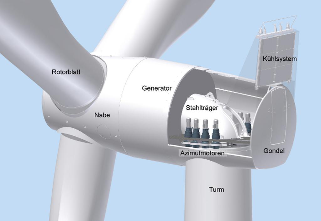 Wie funktioniert Windenergieanlage  Wiefunktioniert