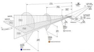 Instrumentenlandesystem ILS