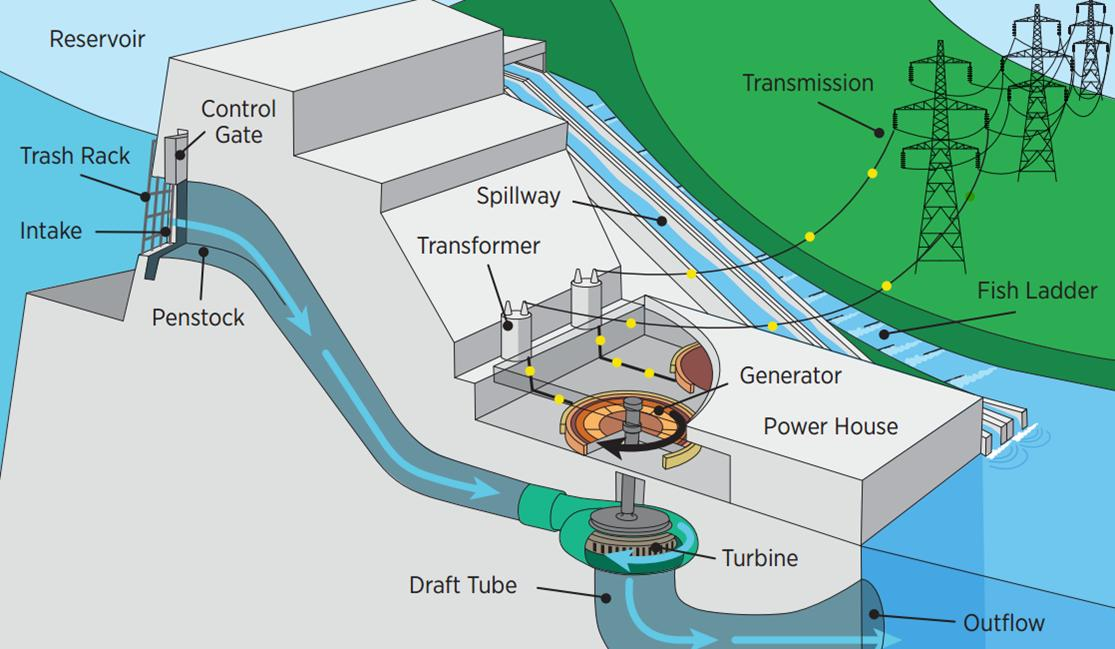 Wie funktioniert Wasserkraft - Wie-funktioniert.com